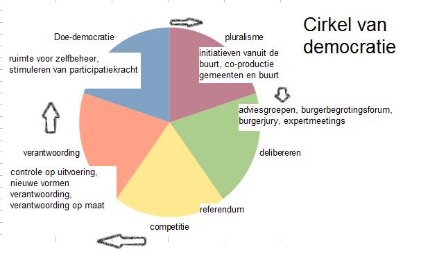 cirkel-democratie2